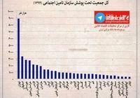 کل جمعیت تحت پوشش سازمان تامین اجتماعی در سطح استانها +نمودار